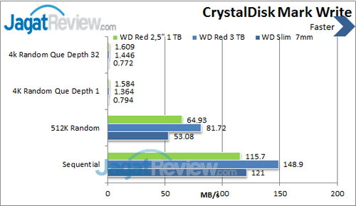 WD Red  2.5 inch - Crystal Disk Mark Write