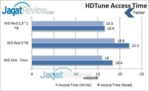 WD Red  2.5 inch - HDTune Access Time