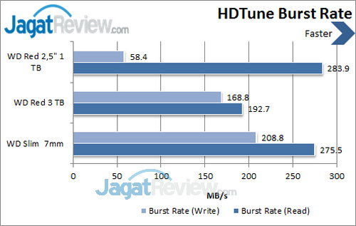 WD Red  2.5 inch - HDTune Burst Rate
