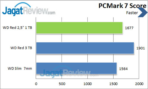 WD Red  2.5 inch - PCMark 7 Score
