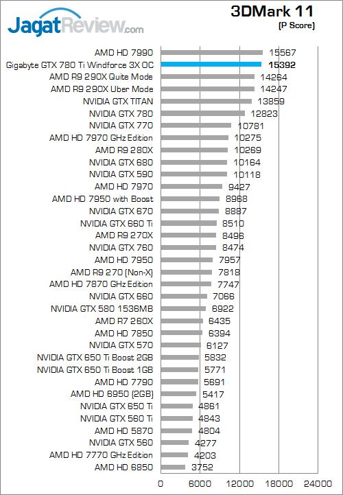 gigabyte gtx 780 ti windforce 3x oc 3dmark 11 01