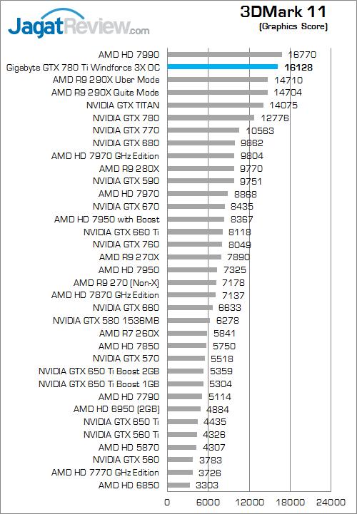 gigabyte gtx 780 ti windforce 3x oc 3dmark 11 02