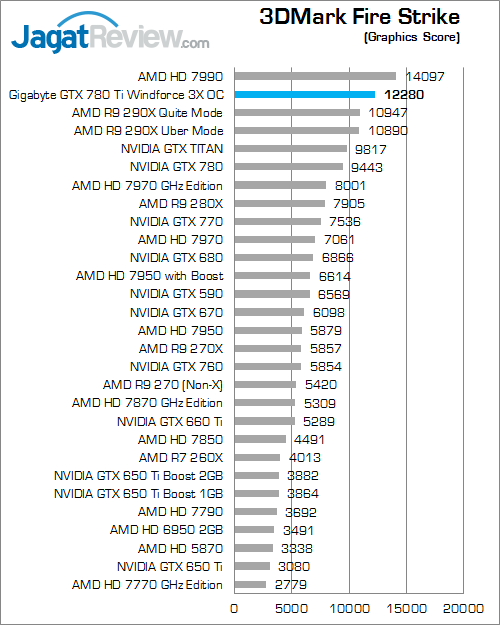 gigabyte gtx 780 ti windforce 3x oc 3dmark firestrike 02