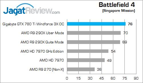 gigabyte gtx 780 ti windforce 3x oc battlefield 4