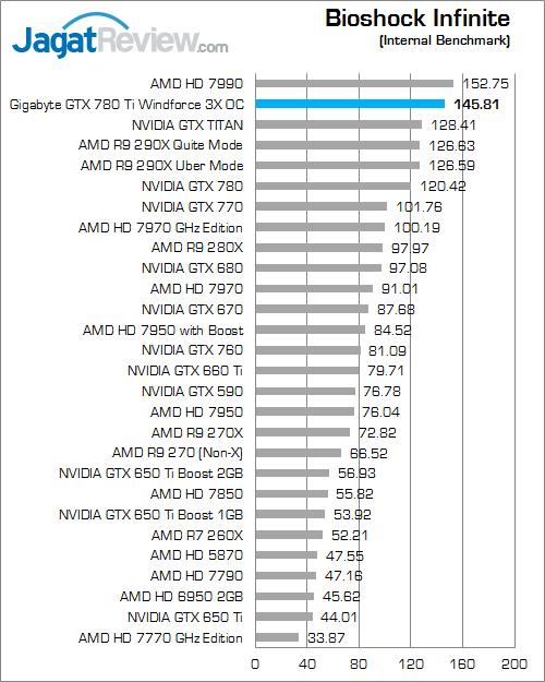 gigabyte gtx 780 ti windforce 3x oc bioshock infinite