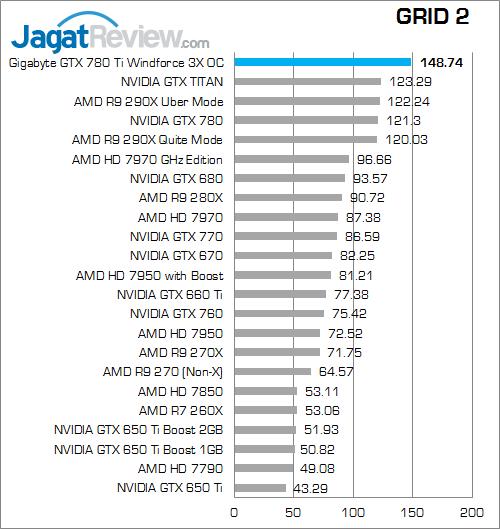 gigabyte gtx 780 ti windforce 3x oc grid 2