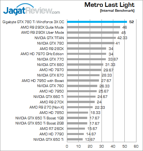 gigabyte gtx 780 ti windforce 3x oc metro last light