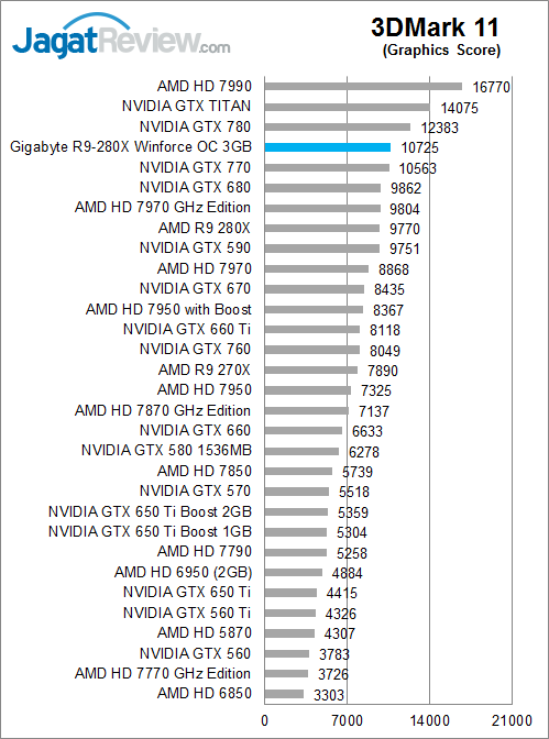 gigabyte-r9-280x-oc-3dm11-graphicsscore