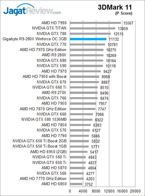 gigabyte-r9-280x-oc-3dm11-pscore