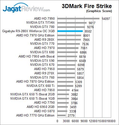 gigabyte-r9-280x-oc-3dmfs-graphicsscore