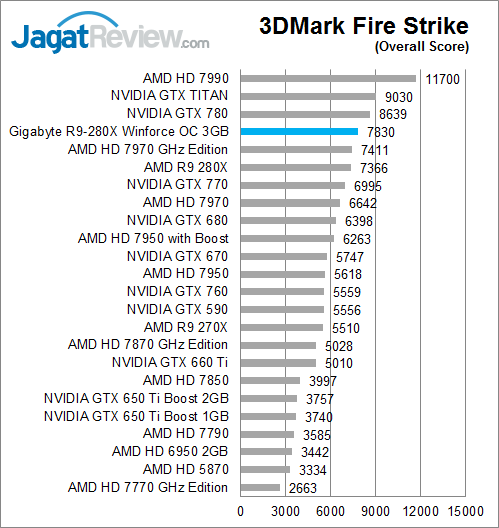 gigabyte-r9-280x-oc-3dmfs-overallscore