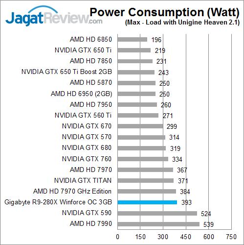 gigabyte-r9-280x-oc-max-watt