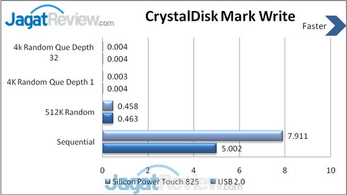 CrystalDisk Write