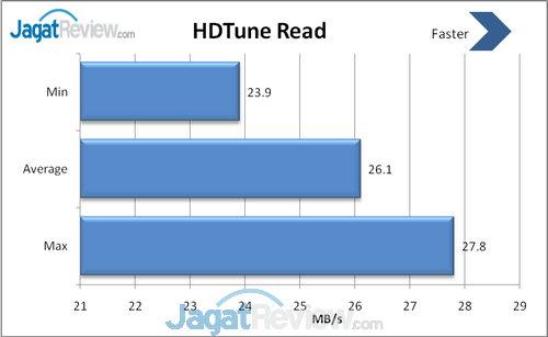 HD Tune Read
