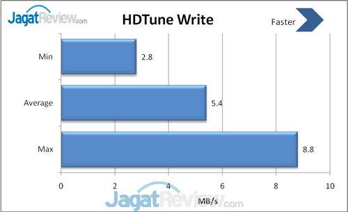 HDTune Write