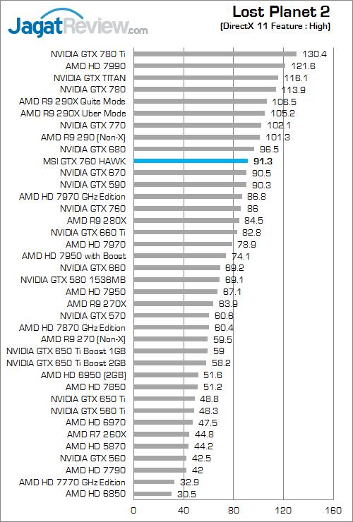Review MSI GeForce GTX 760 HAWK: NVIDIA 700 Series Murah ...