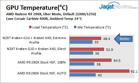 KrakenG10_290X_GPUTemp