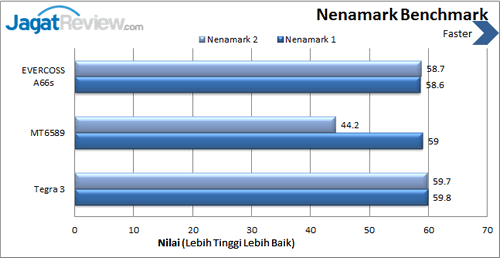Evercoss Elevate A66s - Benchmark Nenamark