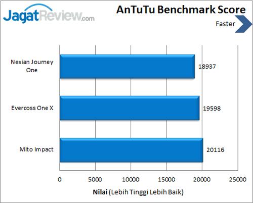 Android One - Benchmark Antutu Benchmark