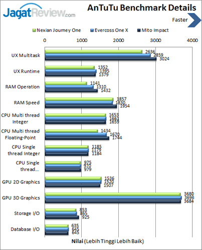 Android One - Benchmark Antutu Details
