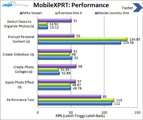 Android One - Benchmark MobileXPRT Performance