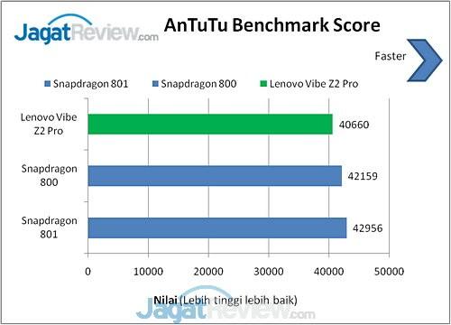 Benchmark Lenovo Vibe Z2 Pro (11)