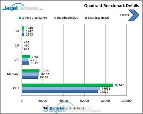 Benchmark Lenovo Vibe Z2 Pro (2)