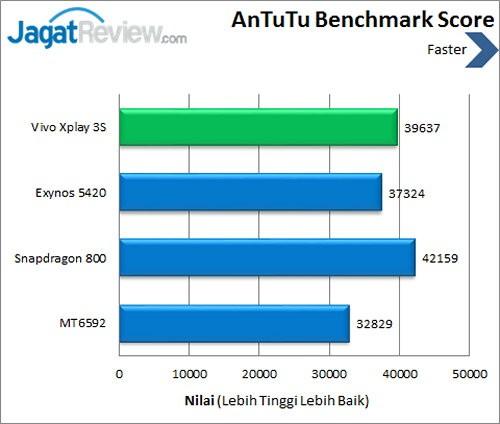 Vivo X3s - Benchmark Antutu