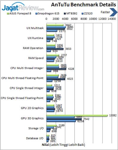 ASUS Fonepad 8 - Benchmark Antutu Details