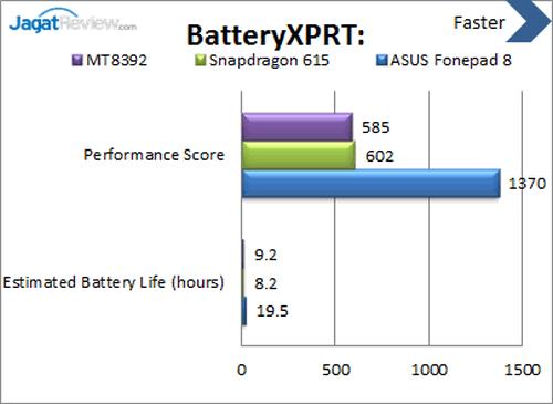 ASUS Fonepad 8 - Benchmark Battery XPRT