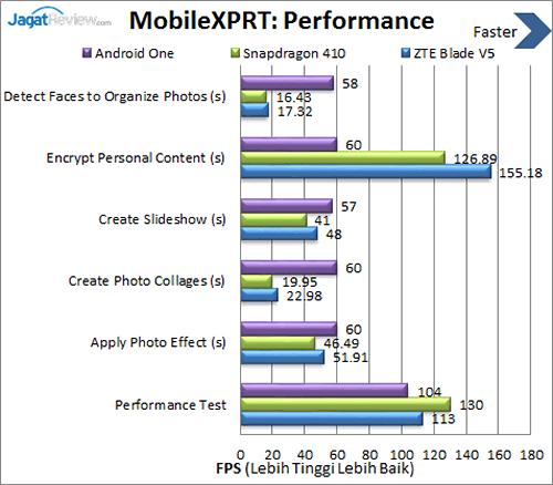 ZTE Blade V5 - Benchmark MobileXPRT Performance