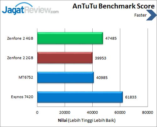 ASUS Zenfone 2 - Benchmark Antutu