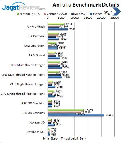 ASUS Zenfone 2 - Benchmark Antutu Details