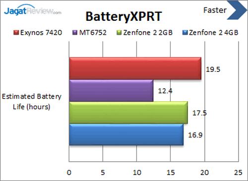 ASUS Zenfone 2 - Benchmark BatteryXPRT