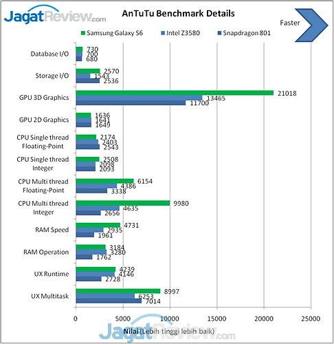 Galaxy S6 Antutu benchmark