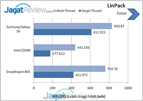 Galaxy S6 Linpack