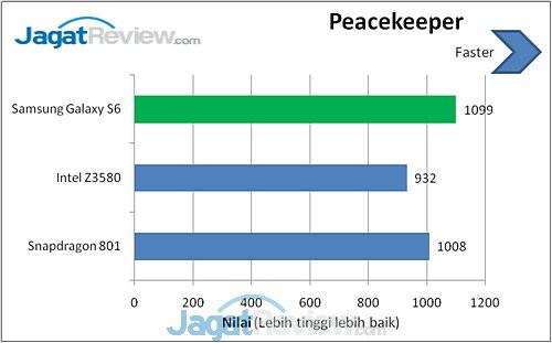 Galaxy S6 Peacekeeper