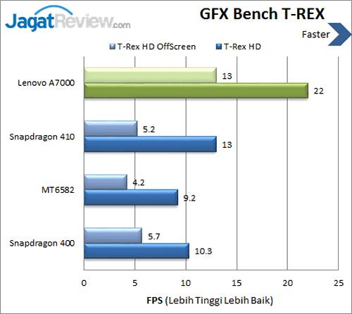 Lenovo A7000 - Benchmark GFX T-REX