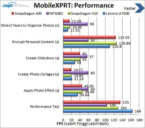 Lenovo A7000 - Benchmark MobileXPRT Performance