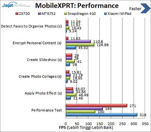 Xiaomi Mi Pad - Benchmark MobileXPRT Performance