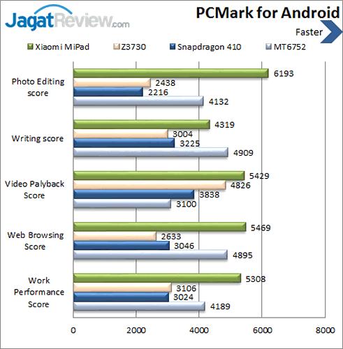 Xiaomi Mi Pad - Benchmark PCMark