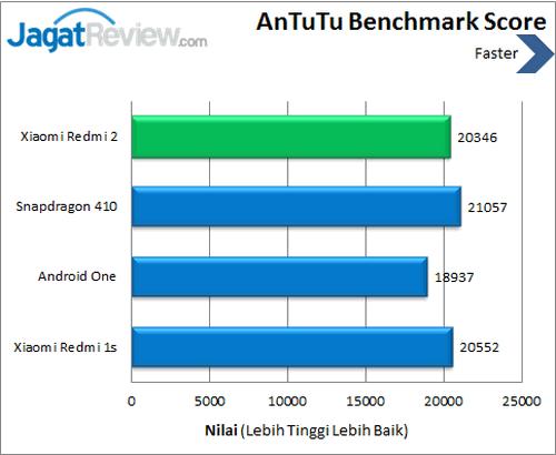 Xiaomi Redmi 2 - Benchmark Antutu
