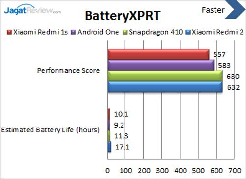 Xiaomi Redmi 2 - Benchmark BatteryXPRT