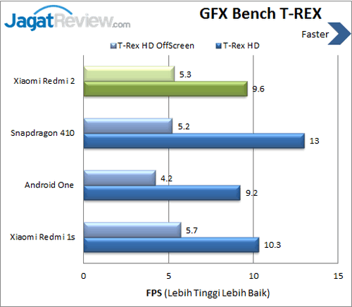 Xiaomi Redmi 2 - Benchmark GFX Bench