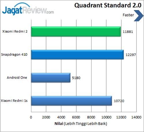Xiaomi Redmi 2 - Benchmark Quadrant
