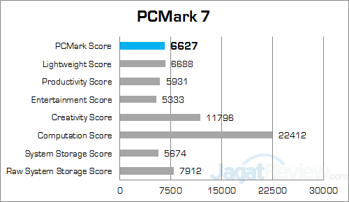 msi gs30 2m shadow pcmark7 detailed score