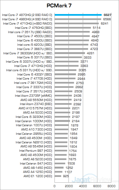 msi gs30 2m shadow pcmark7 round up score