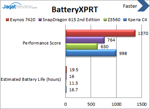 Sony Xperia C4 - Battery XPRT