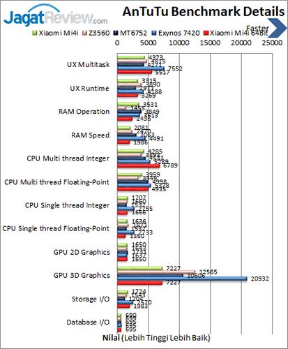 Xiaomi Mi 4i - Antutu Benchmark