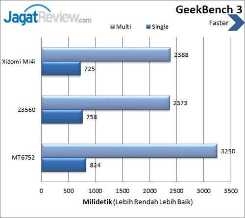 Xiaomi Mi 4i - GeekBench 3